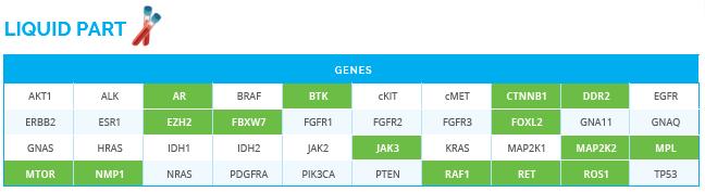 panel genes oncodna strat&go biopsia líquida