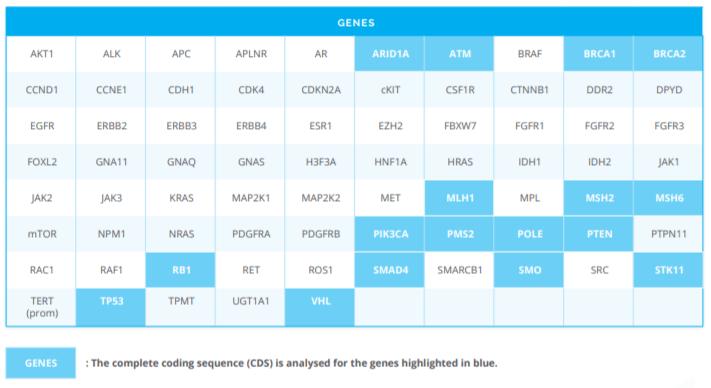 panel genes OncoDEEP oncodna medicina de precisión cáncer
