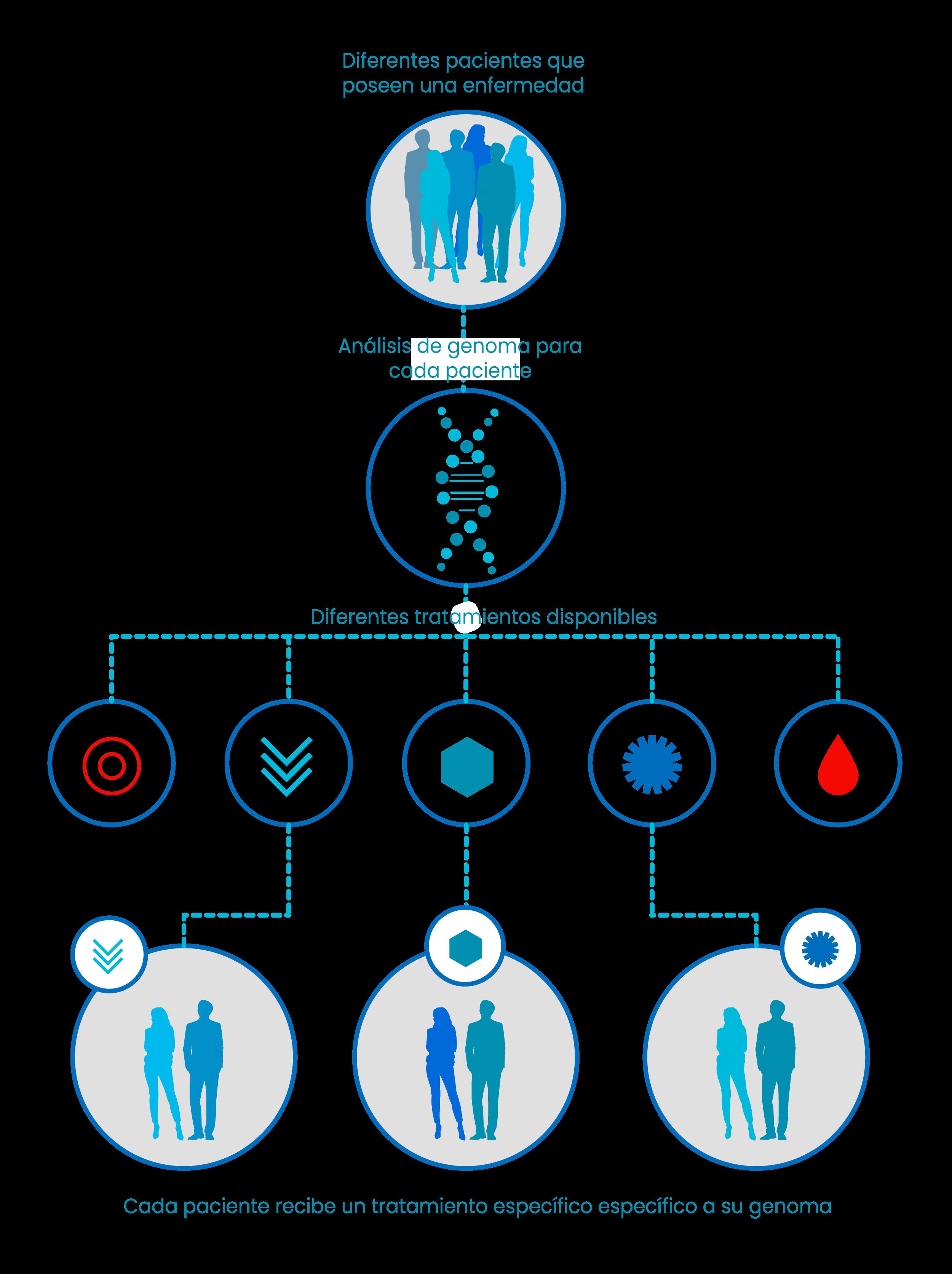 medicina precisión cáncer genoma infografía